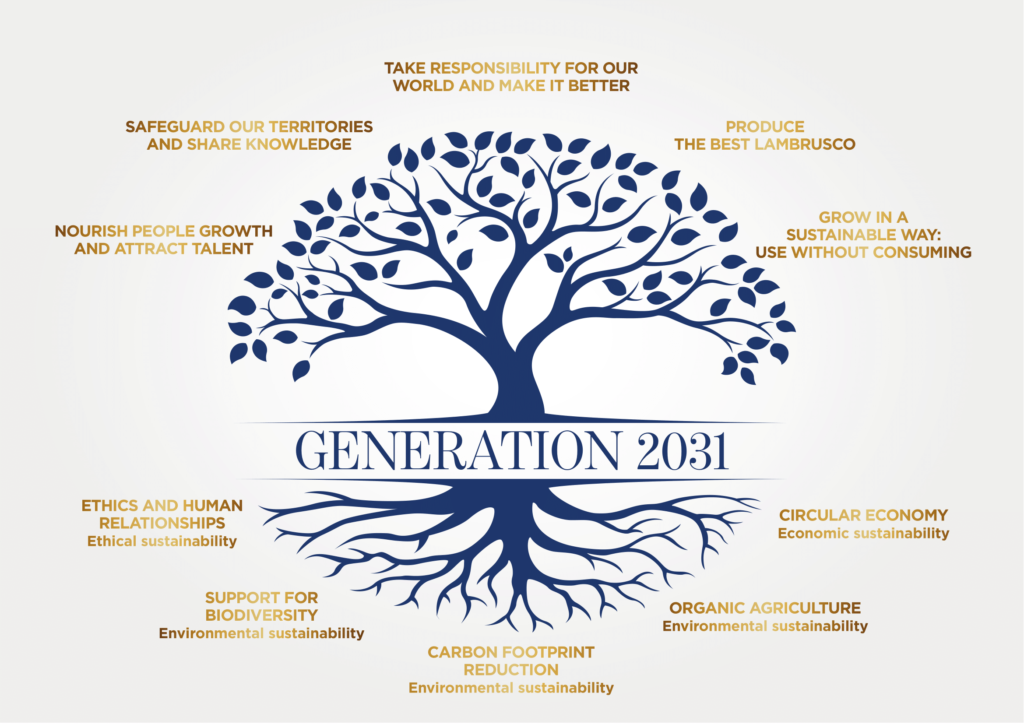 generation 2031 manifesto