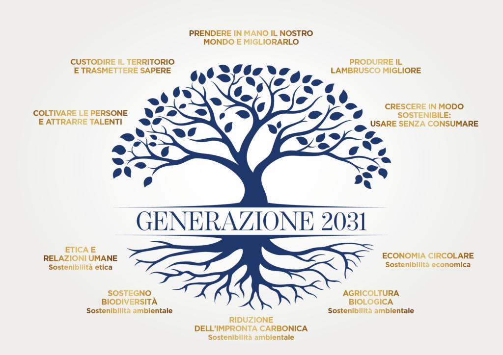 generazione 2031 albero manifesto