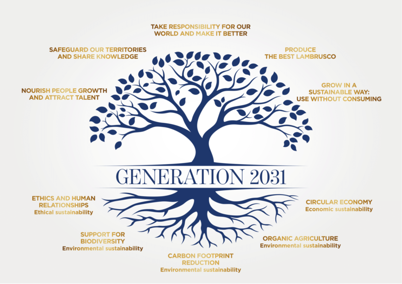 generation 2031 - our manifesto in simple worlds